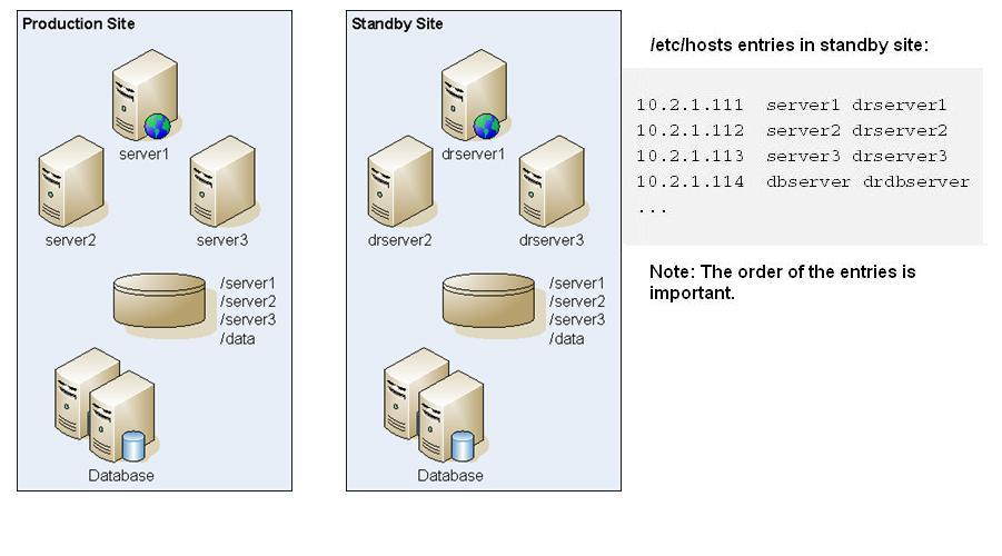 how to change hostname in oracle linux