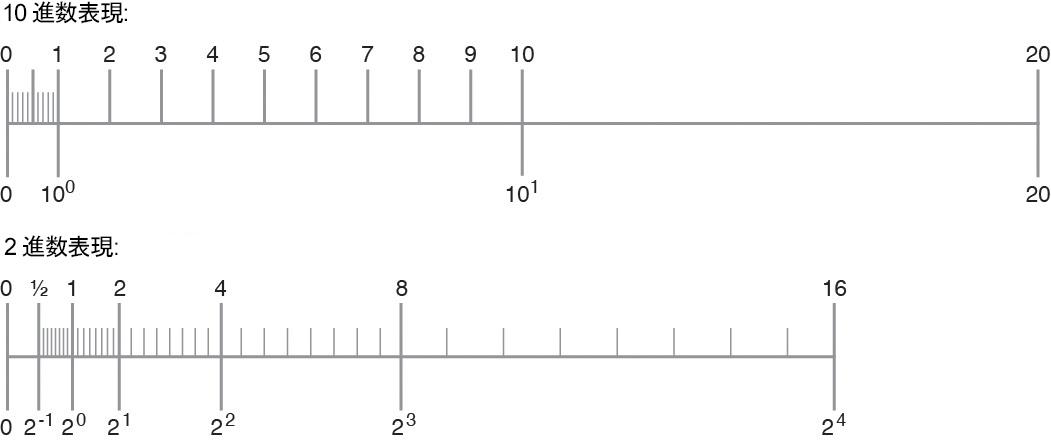 10 進数表現の範囲と精度 - Oracle® Solaris Studio 12.4: 数値計算ガイド
