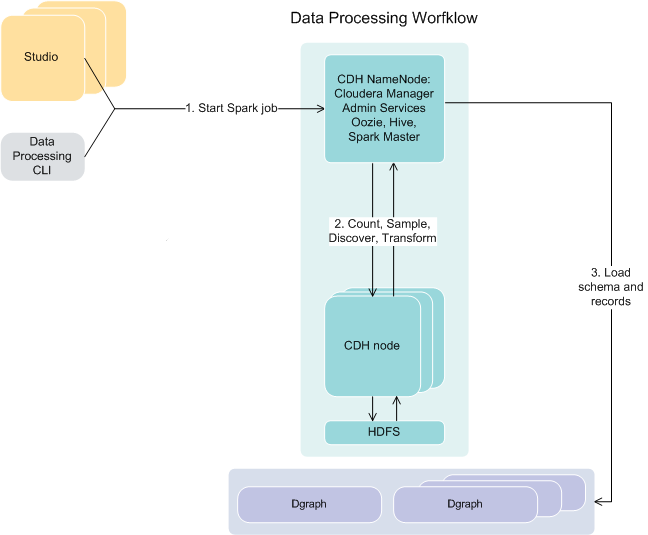 Data Processing within Big Data Discovery