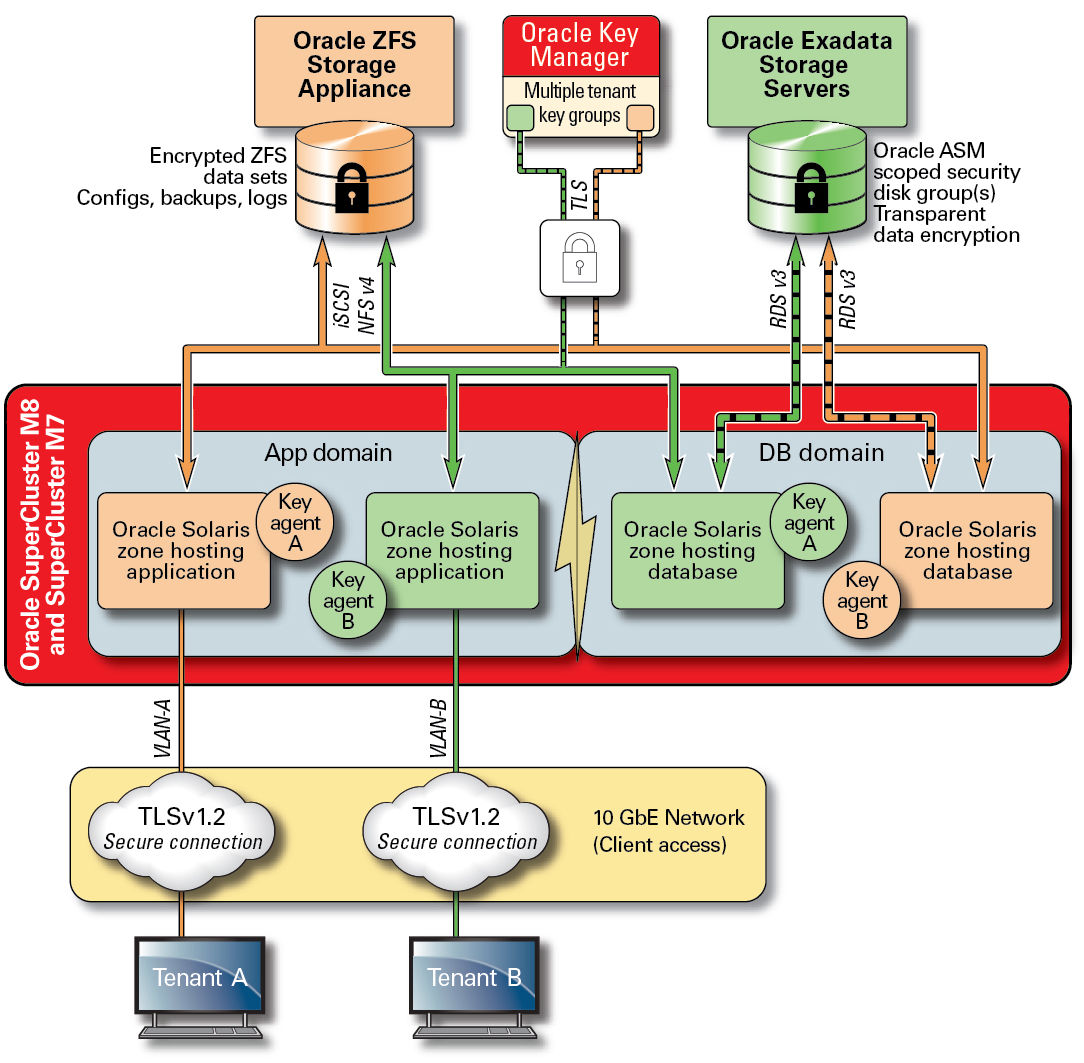 Data Protection Oracle Supercluster M8 And M7 Database Application Security Imagean Illustration Showing A Shared Centralized Keystore