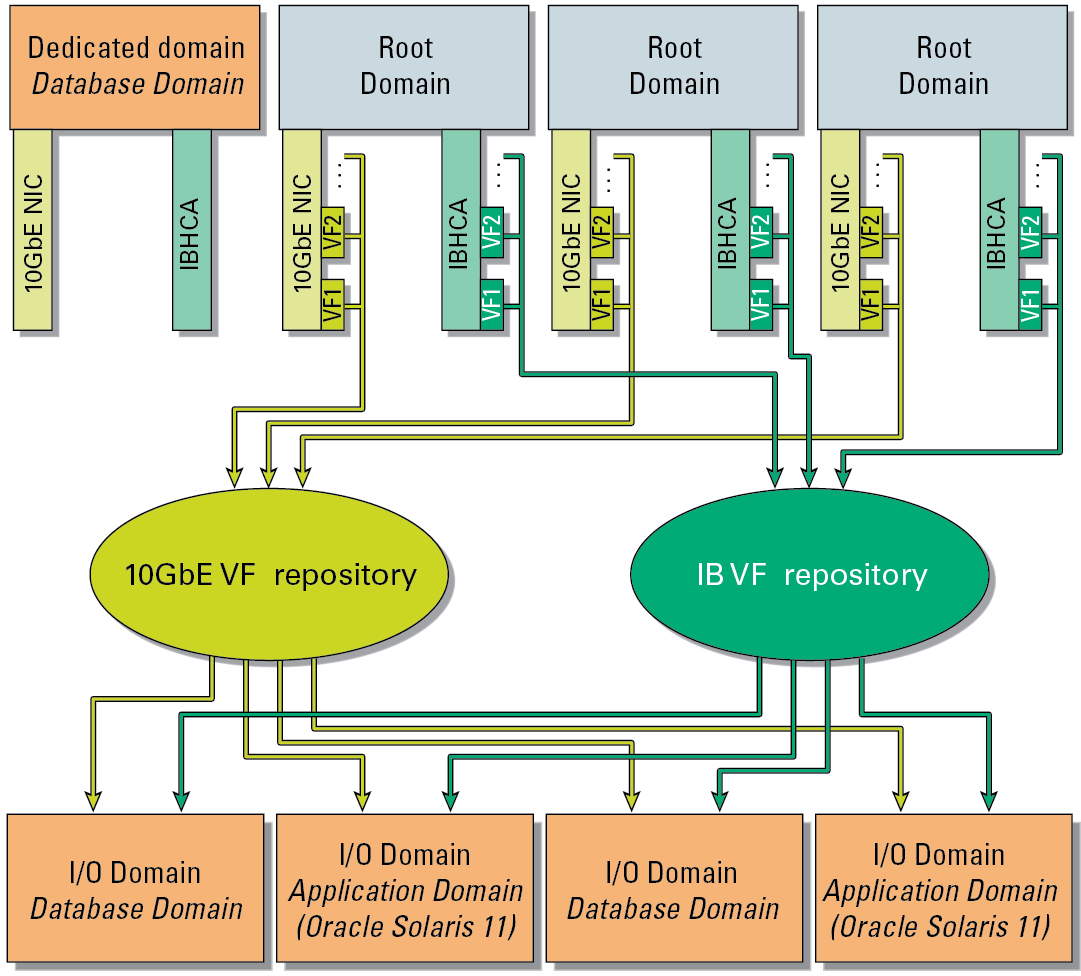 I/O Domains   Oracle® SuperCluster M20 and SuperCluster M20 Overview ...
