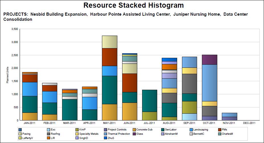 resource stacked histogram