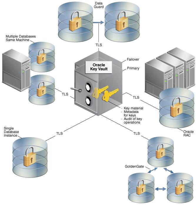 oracle key vaultの概念