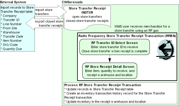 rf store transfer receipt transaction