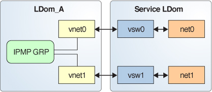 Configuring Virtual Network Devices Into an IPMP Group in an Oracle