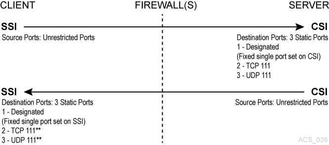 Firewall Security Option