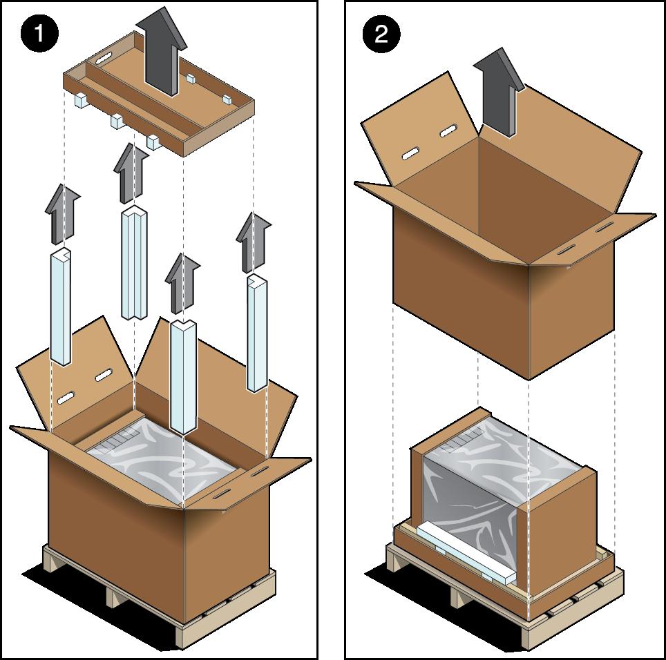 Les bases de l'installation du serveur sparc t4 en écriture