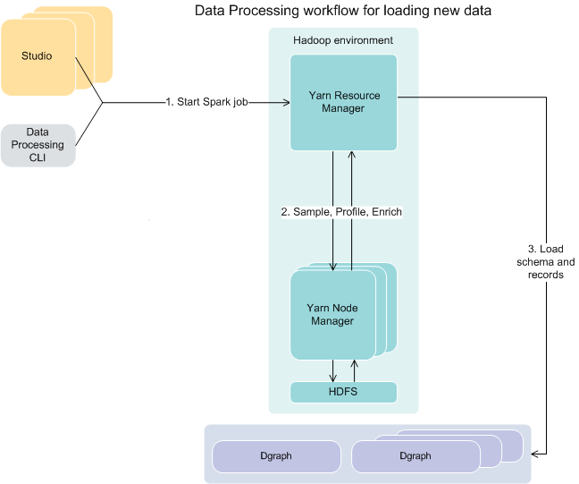 data processing workflow for loading new data