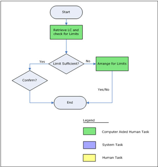 2 export lc advising process 2111 process flow diagram ccuart Image collections
