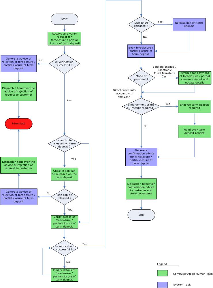 how to open deposit account