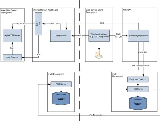 Agile e6 Core Web Services Operations