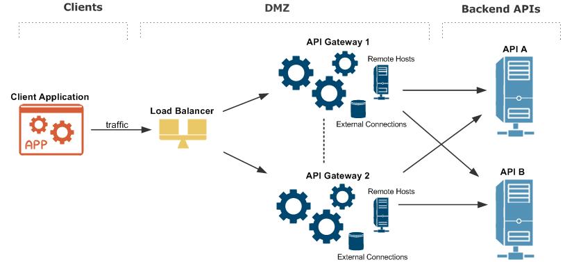 Configure Api Gateway High Availability