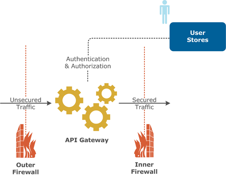 How API Gateway interacts with existing infrastructure