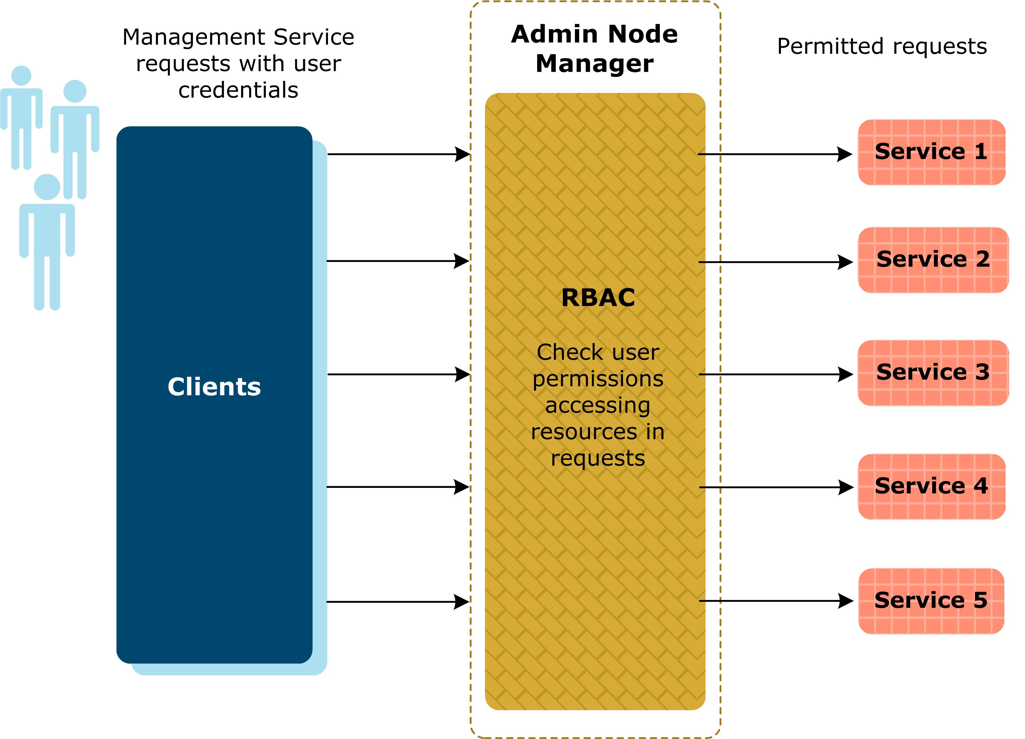 Configure Role-Based Access Control (RBAC)