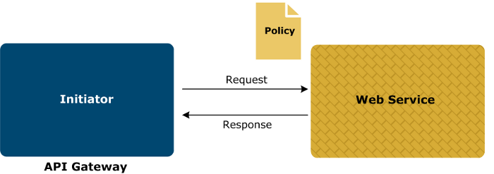 Configure policies from WSDL files