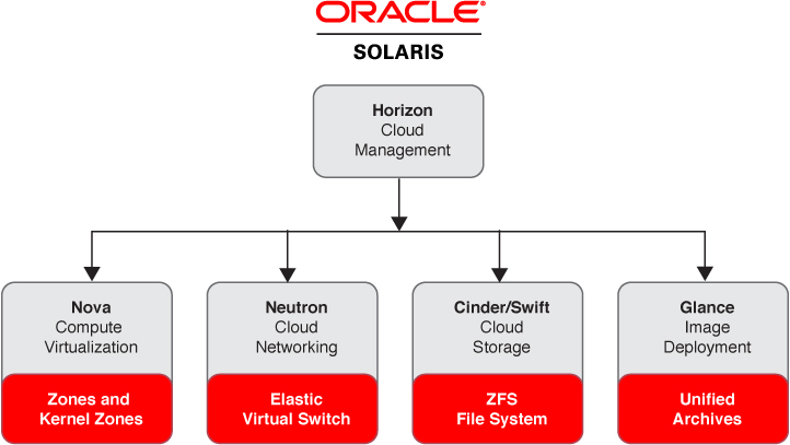 How OpenStack Is Integrated Into Oracle Solaris - Overview