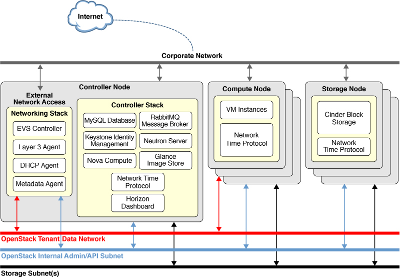 Genial Image:Multiple Network Architecture In OpenStack.