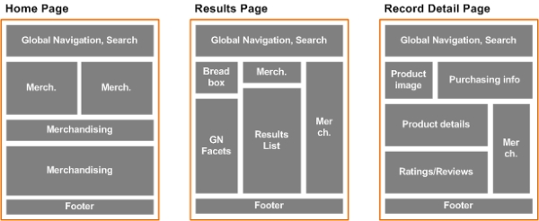 Oracle Commerce Guided Search - About page types