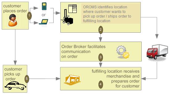 retail management system project pdf