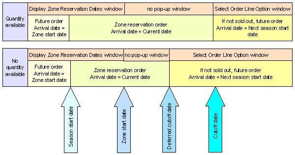 Shipping Zone Reservation Overview