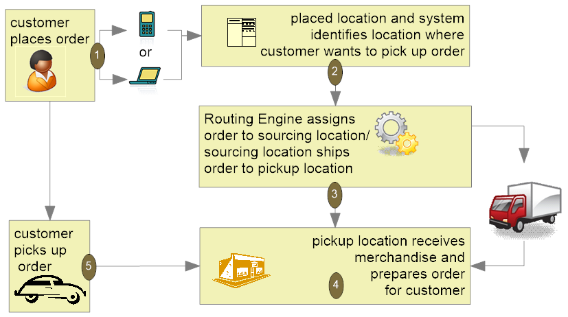 Ship For Pickup Orders