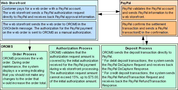 PayPal Direct Connection Integration