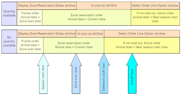 Chapter 53: Shipping Zone Reservation Overview