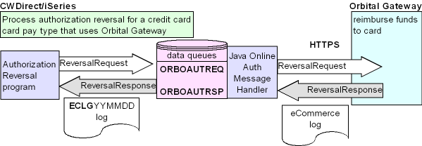 Chapter 56: Chase Paymentech Orbital Gateway Integration