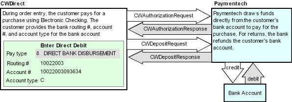 Chapter 73: Processing Direct Bank Disbursements/Electronic