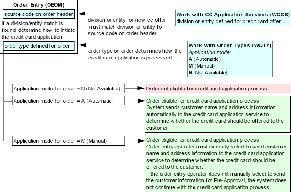 credit card application service associated with order