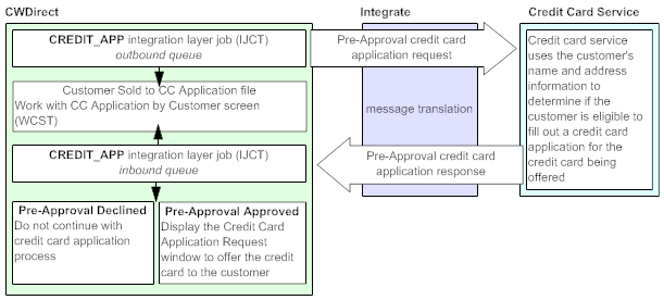 pre approval credit card application illustration