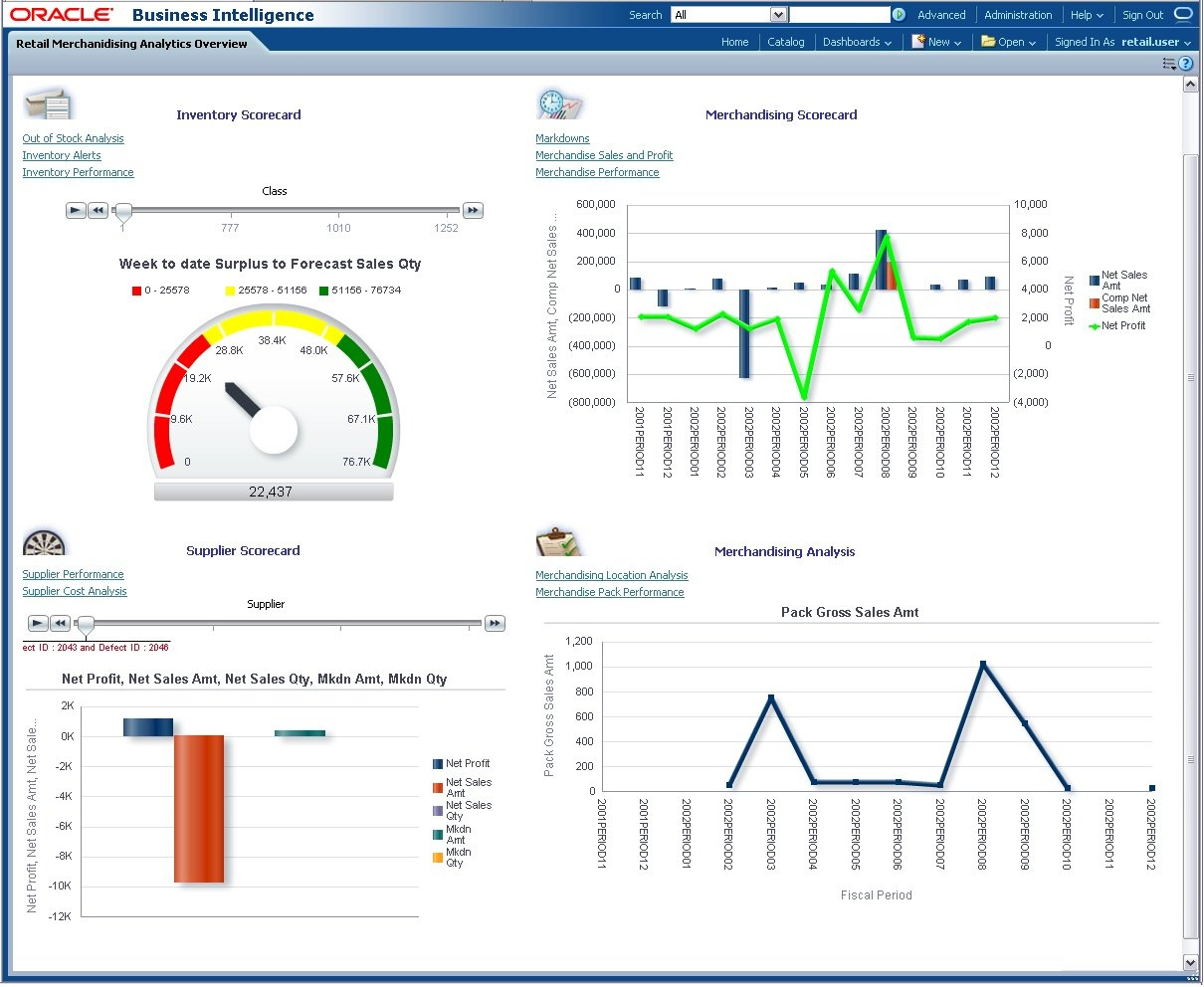 Predefined Retail Insights Reports