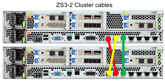 How to Connect Disk Shelf and Controller Cables - Oracle