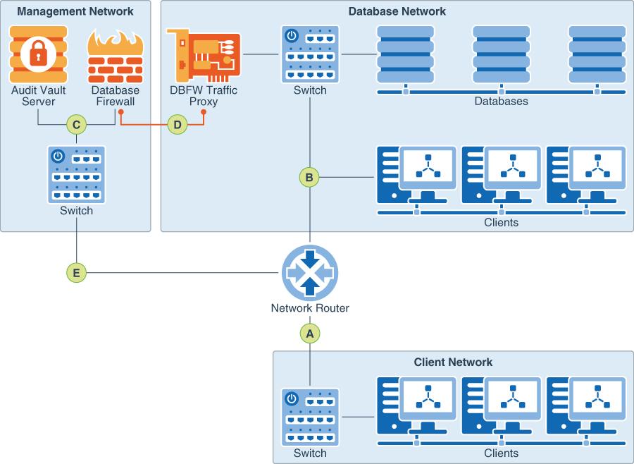 Database Firewall Deployment