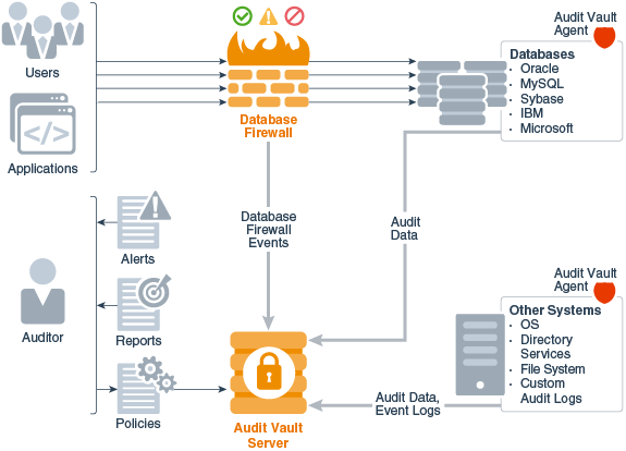 Overview Of Oracle Audit Vault And Database Firewall