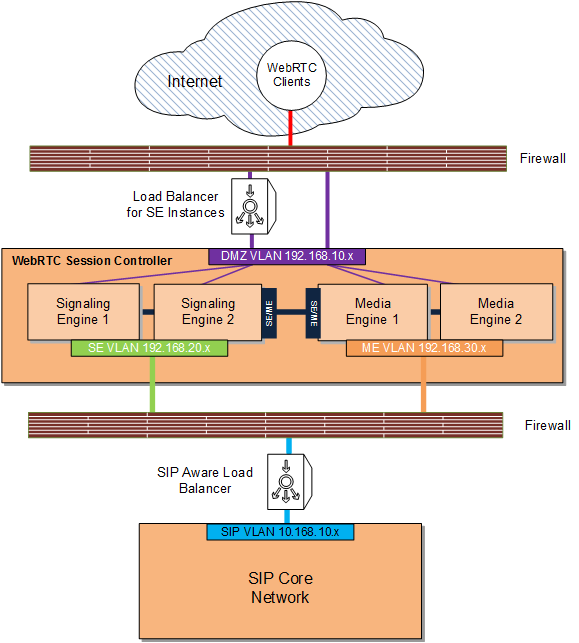 Deploying WebRTC Session Controller in a Demilitarized Zone