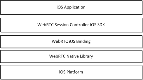 Developing WebRTC-Enabled iOS Applications