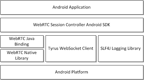 Developing WebRTC-Enabled Android Applications