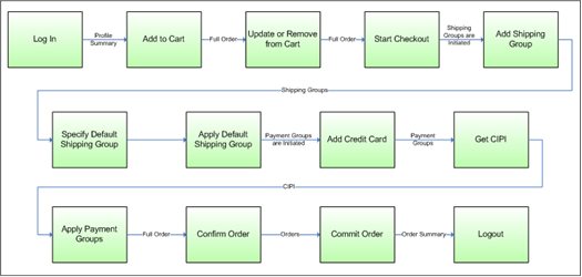 Oracle commerce platform external service call workflow example this diagram described in surrounding text malvernweather Choice Image