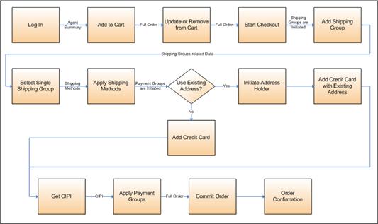 Oracle Commerce Platform - Internal REST MVC Service Calls Workflow