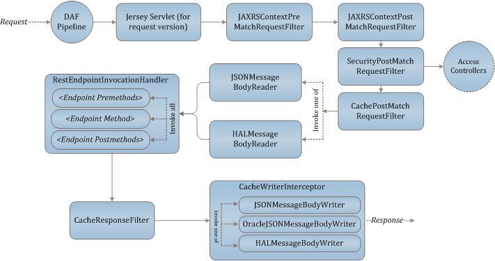 Oracle Commerce Platform - Framework Overview