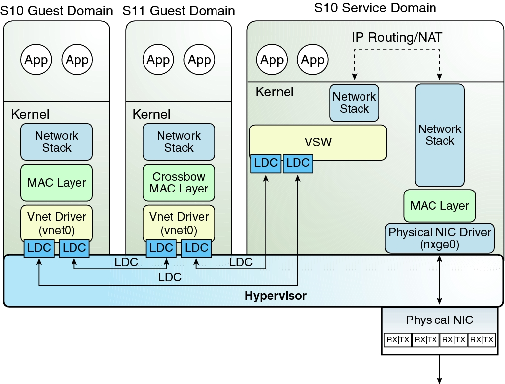 Oracle Network System Diagram - Block And Schematic Diagrams •
