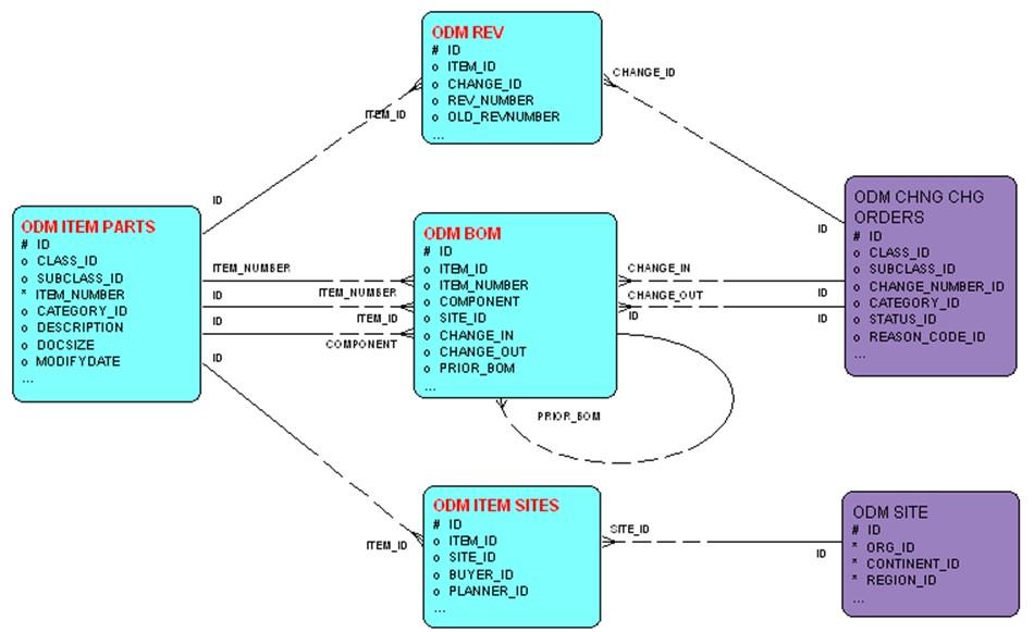 Opla staging schema data model item rev site bom redlines entity relationship diagram publicscrutiny Image collections