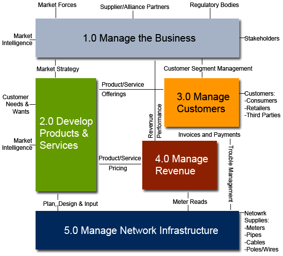 Oracle Utilities Customer Self Service and Network