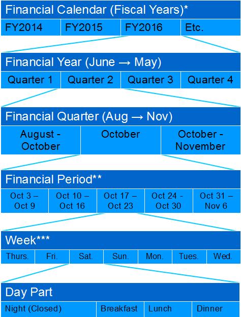 financial calendars