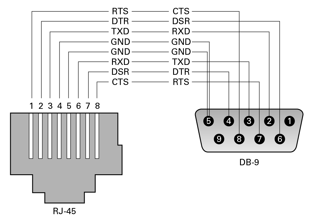 Rj45 To Db9 Wiring Diagram And Schematics Moreover Pinout On 9 Pin Serial Connector Db Wire Data Source Image Conversion Of Rj 45