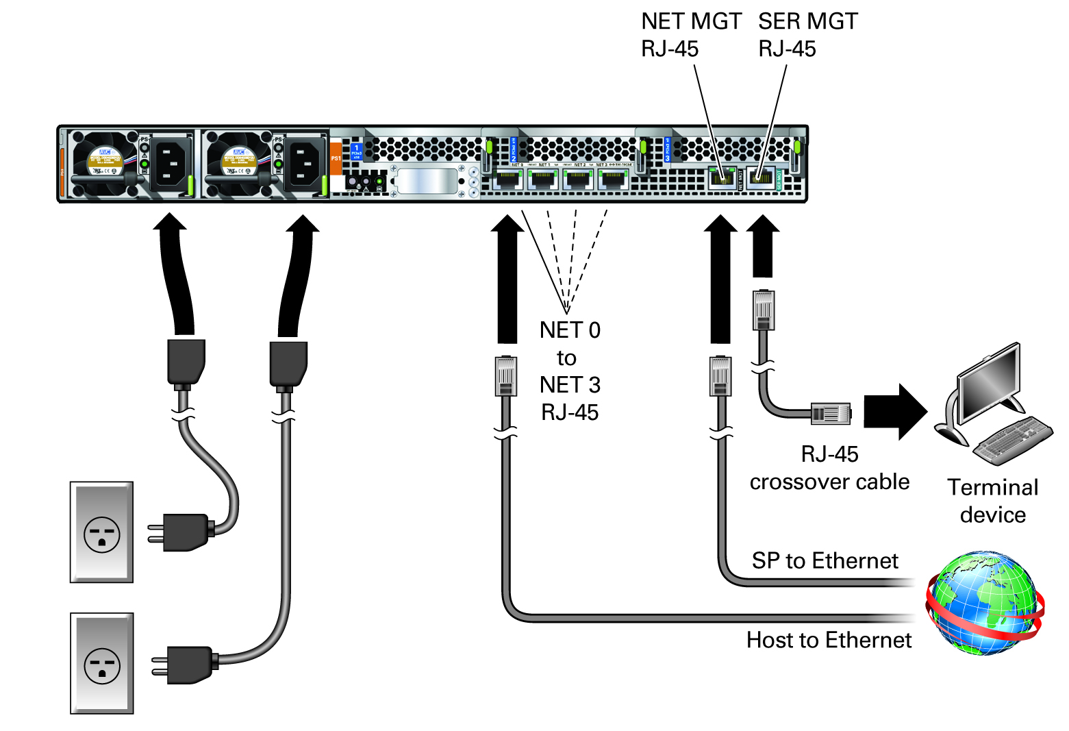 Rear Cable Connections and Ports - SPARC S7-2 Server Installation Guide