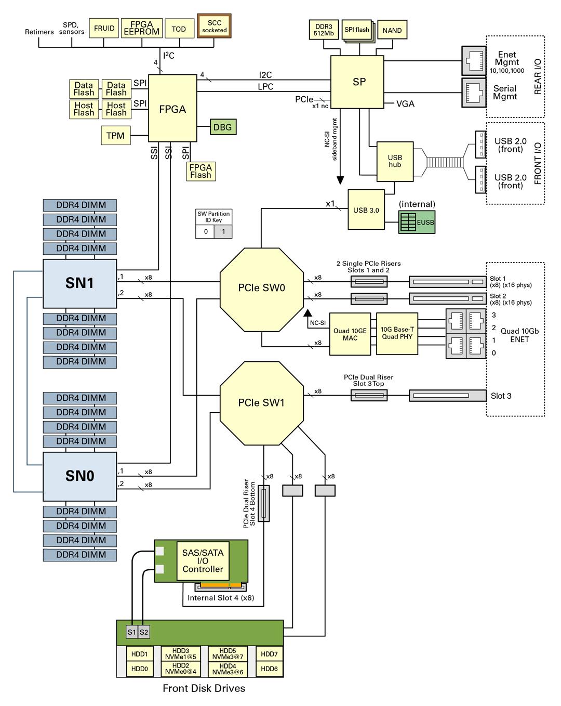 How to use schematics on a server Worldedit Schematics on