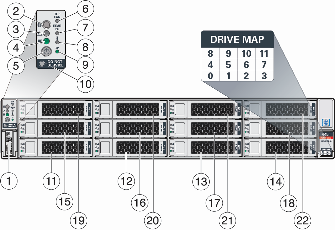 X7 2l Front Panel Features Oracle Servers 2 And 12 Volt Circuit Breakers Wiring Diagram As Well English Worksheets Imagefigure Showing The Of Server With Twelve