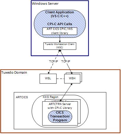 Integrating Client Applications Using CPI-C